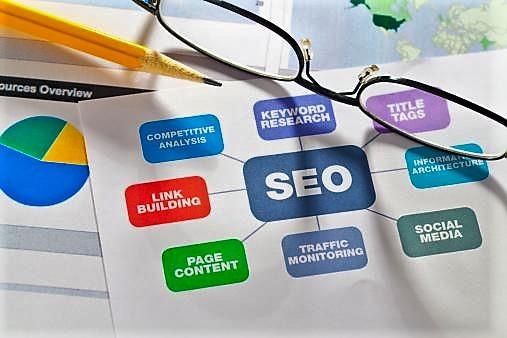 Процесс поисковой оптимизации