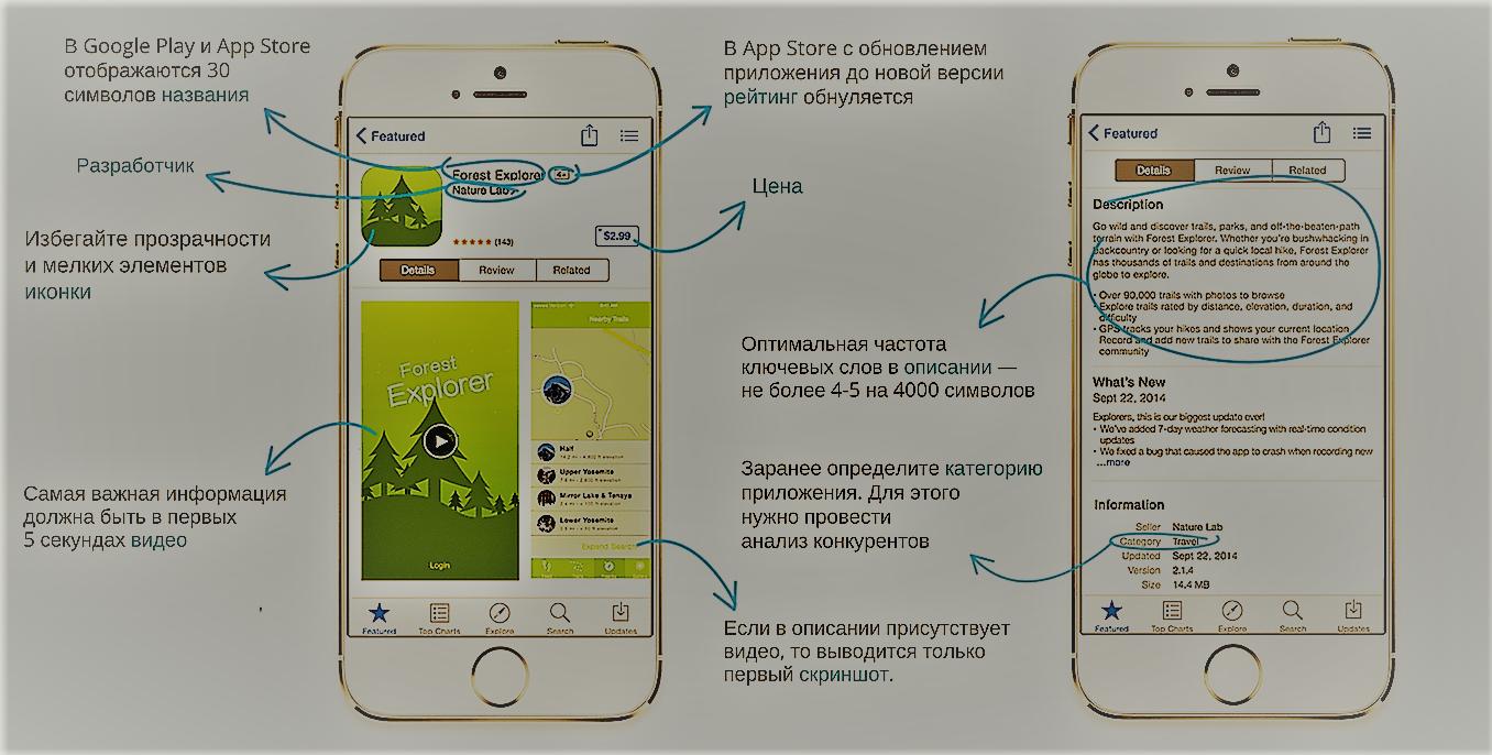 Оптимизация страницы мобильного приложения в магазине