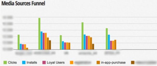 Измерение конверсии рекламных каналов