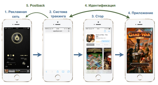 Как работает система трекинга мобильных приложений