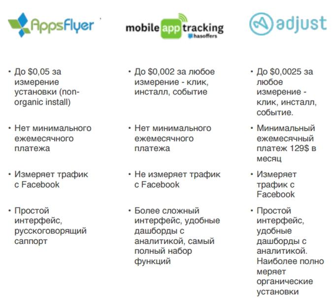 Сравнение систем трекинга мобильных приложений