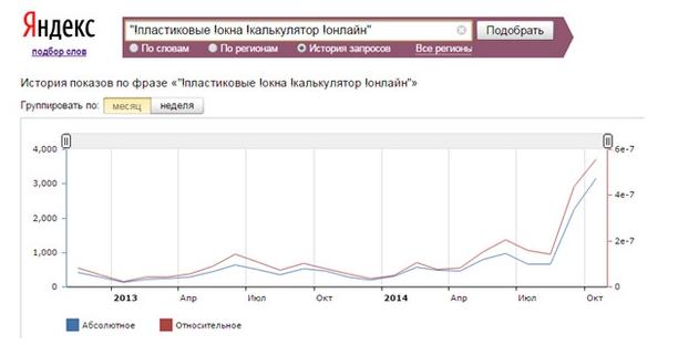 Анализ объема трафика по поисковым подсказкам в Wordstat
