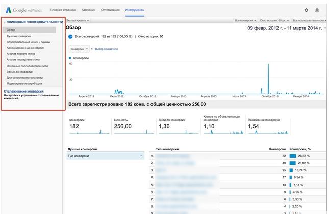 Отчеты о поисковых последовательностях и данные о конверсиях