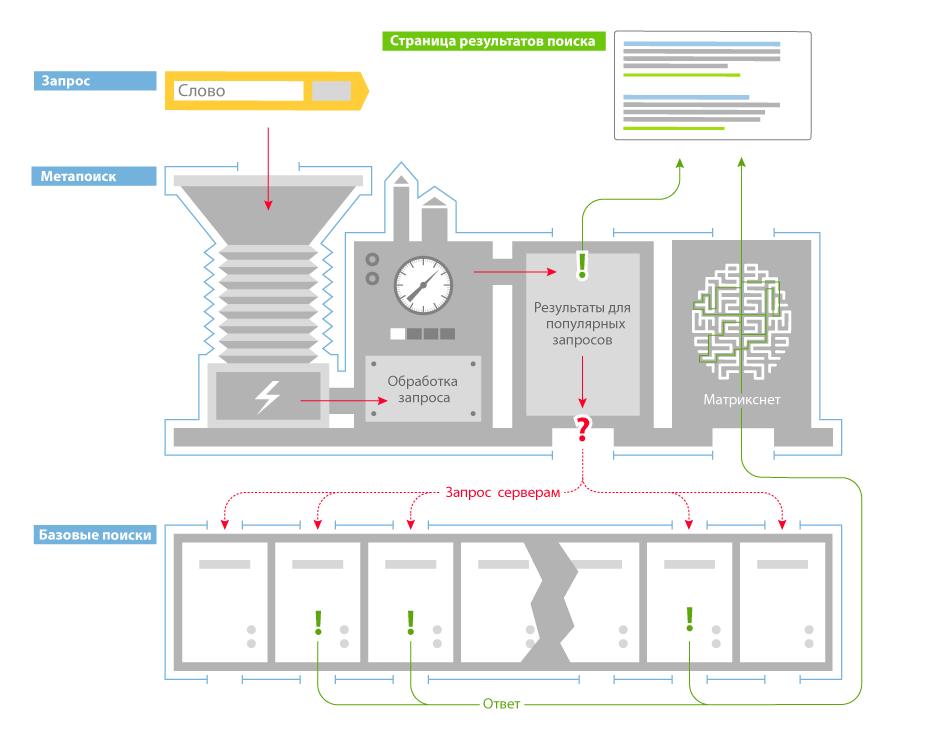 Архитектура поисковой машины Яндекса