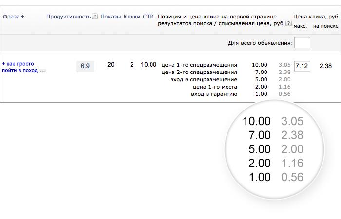 Новый аукцион и ранжирование на поиске в Яндекс Директ