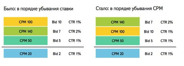 Принципы работы новой модели аукциона Яндекс Директ