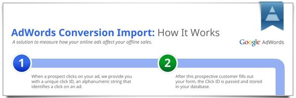 Google сокращает время импорта конверсий