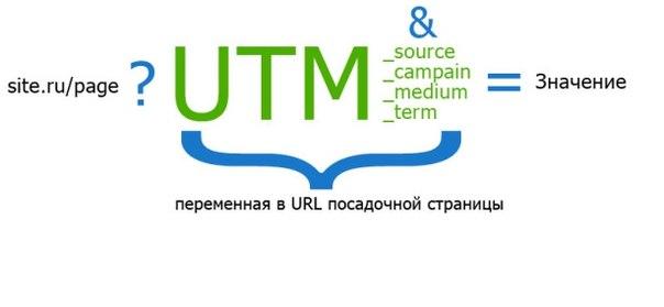 Превью объявлений и параметры региона в URL