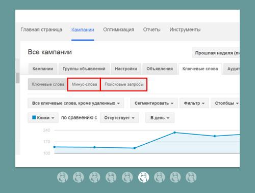 Новые отчеты «Поисковые запросы» и «Минус-слова» в AdWords
