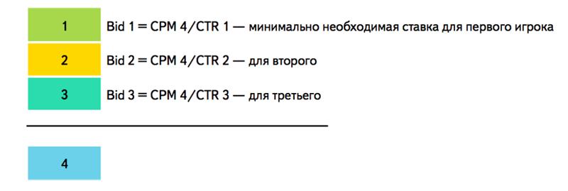 Работа ручной стратегии Директа в новом аукционе VCG