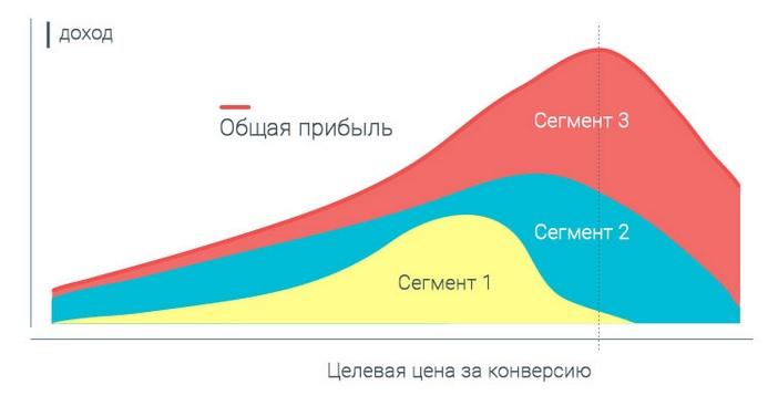 Сегментация клиентов по цене за конверсию