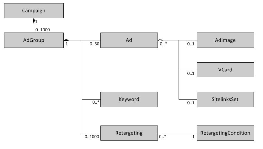 API Директа — Основные объекты