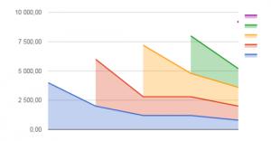 Повторные заказы постоянных клиентов на графике