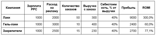 Результаты работы кампаний за месяц