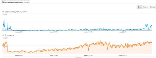 Анализ переходов из социальных сетей