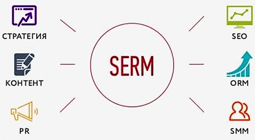 Вытеснение негатива из поисковых систем (SERM)